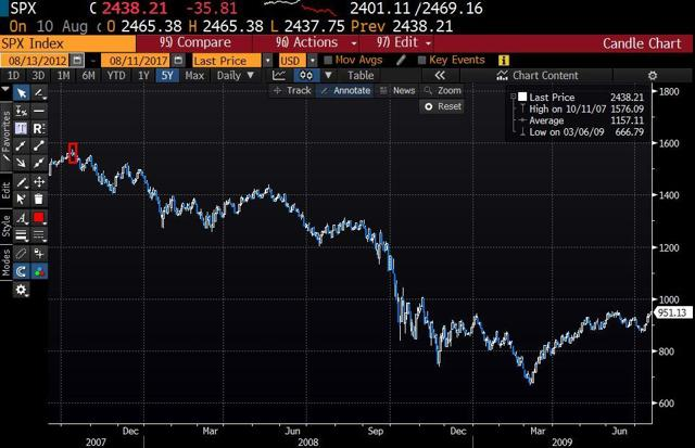 S&P 500 fell from near 1600 points to below 700