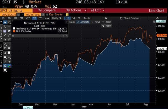 S&P500 & S&P500 Ex-Tech