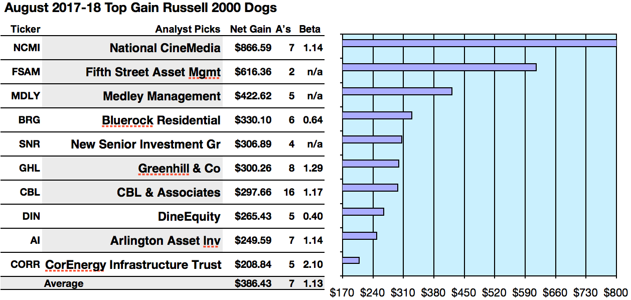 Top 50 Russell 2000 Small Caps See 716 To 1724 Yields In August
