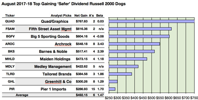 Safer Dividend Russell 2000 Analysts Name Quadgraphics Best Net