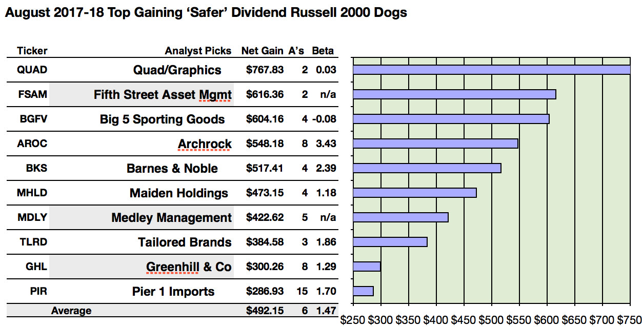 Safer dividend russell 2000 analysts name quadgraphics best net actionable conclusions 1 10 brokers believed top ten safer dividend russell 2000 stocks could net 287 to 768 gains by august buycottarizona Gallery