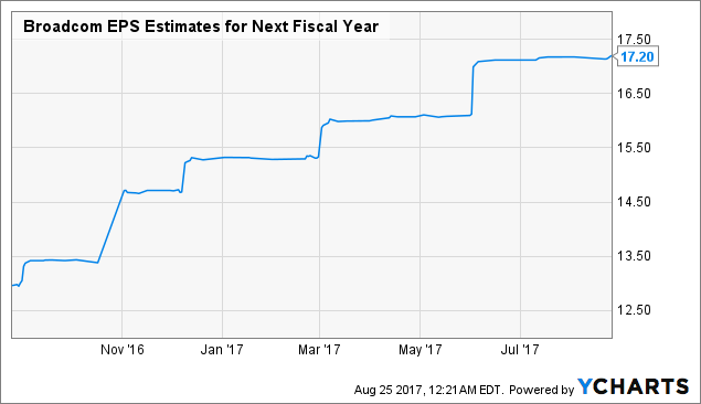 Sizzling Stock Touches New Recent High: Broadcom Limited (NASDAQ:AVGO)