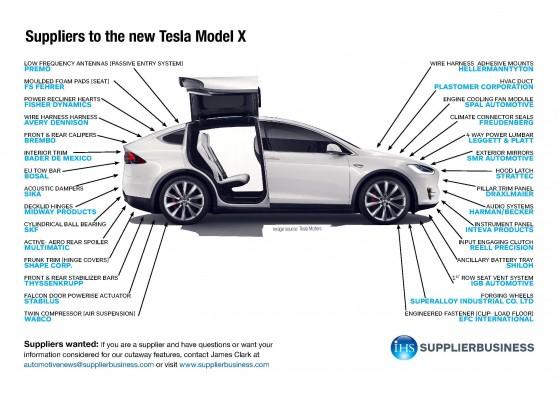 Straightforward Tesla Valuation Tesla Motors Nasdaq