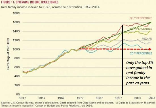 Why We're Doomed: Stagnant Wages | Seeking Alpha