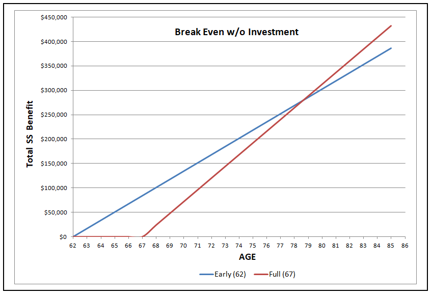 social security break even analysis spreadsheet
