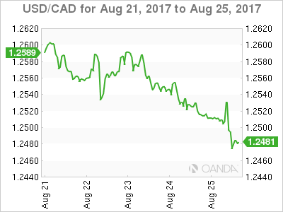 Canadian dollar weekly graph August 21, 2017