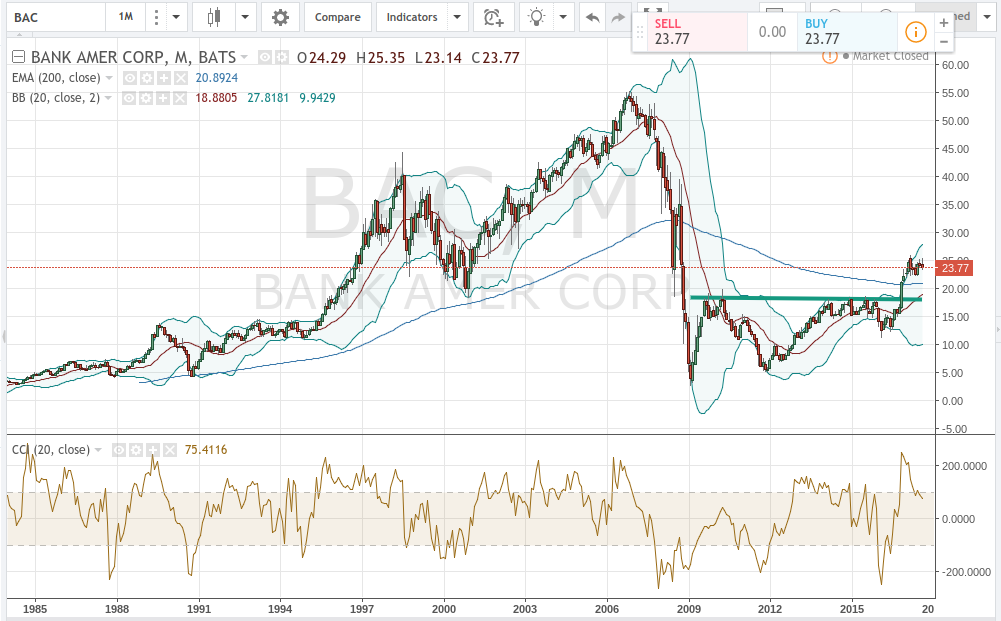 Where Technical Charts Stands for Bank of America Corporation (BAC)