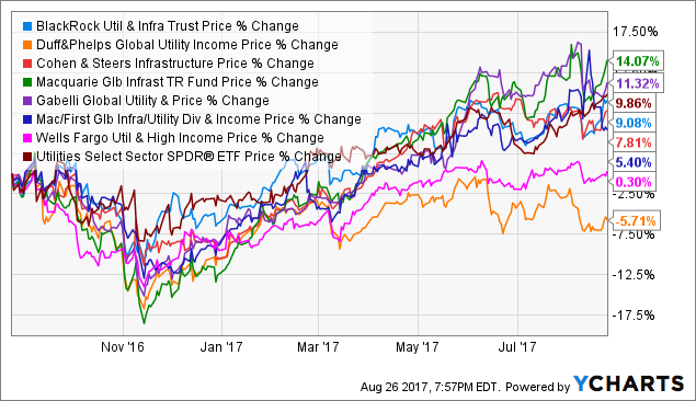 how well has value trust performed in recent years The neuroscience of trust  all this seems to be working well for the company: it has grown from a single plant in 1987 to a conglomerate that brings in $24 billion in annual revenue today.