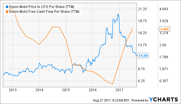 Price Target Estimates for Exxon Mobil Corporation (XOM)