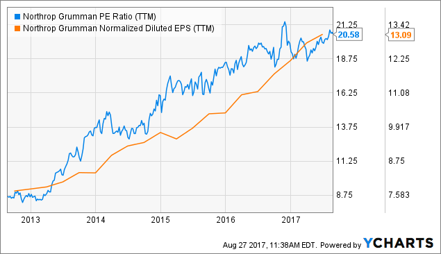 Shares to buy from the think tanks: Northrop Grumman Corporation (NOC)