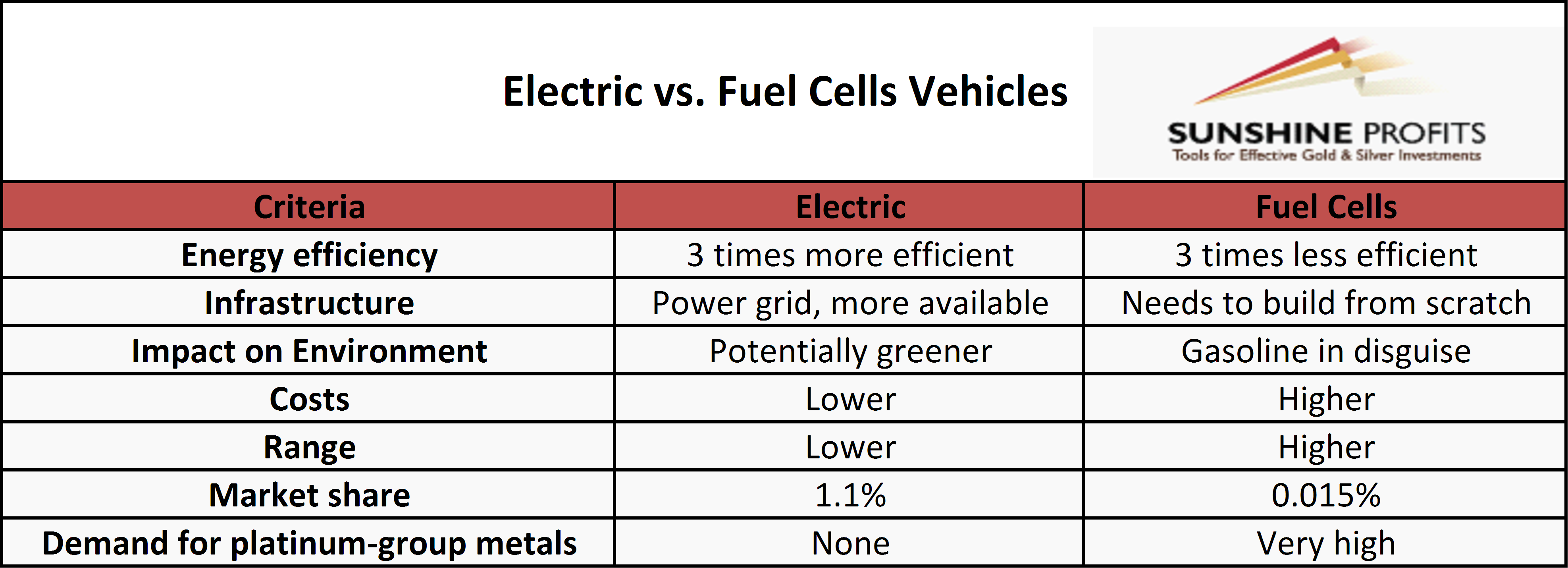 Actually The High Price Of Platinum Is One Major Challenges That Fuel Cell Cars Face It S Not Surprising Given Represents About
