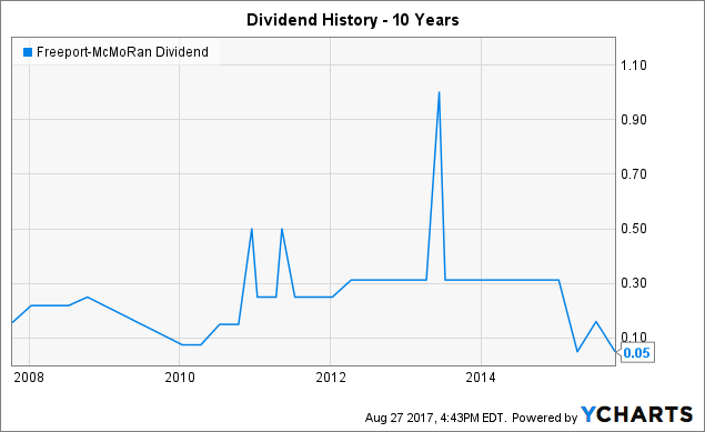 FCX Dividend data by YCharts