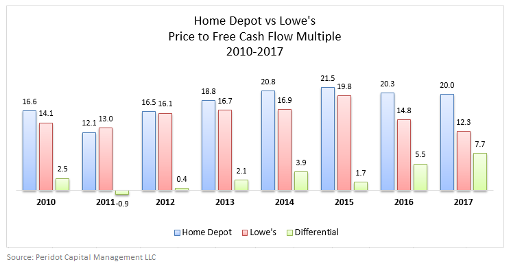 Lowes Stock Quote New Valuation Gap Between Home Depot And Lowe's Reaches Epic Proportions