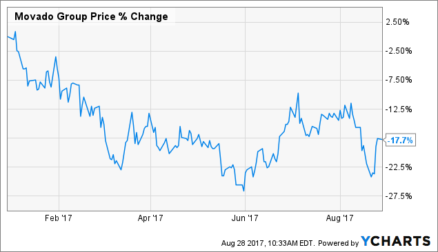 Movado Group Inc (NYSE:MOV) Institutional Investor Positioning Change