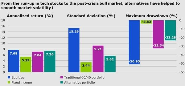 alternatives have helped to smooth market volatility.