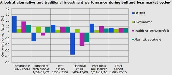 performance of alternatives has differed considerably from equities