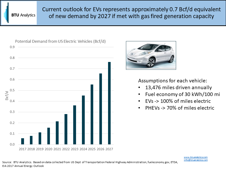 While The True Impact Of Electric Vehicles On Electricity Demand And System Is A Complicated Subject Many Promoting Use Adoption