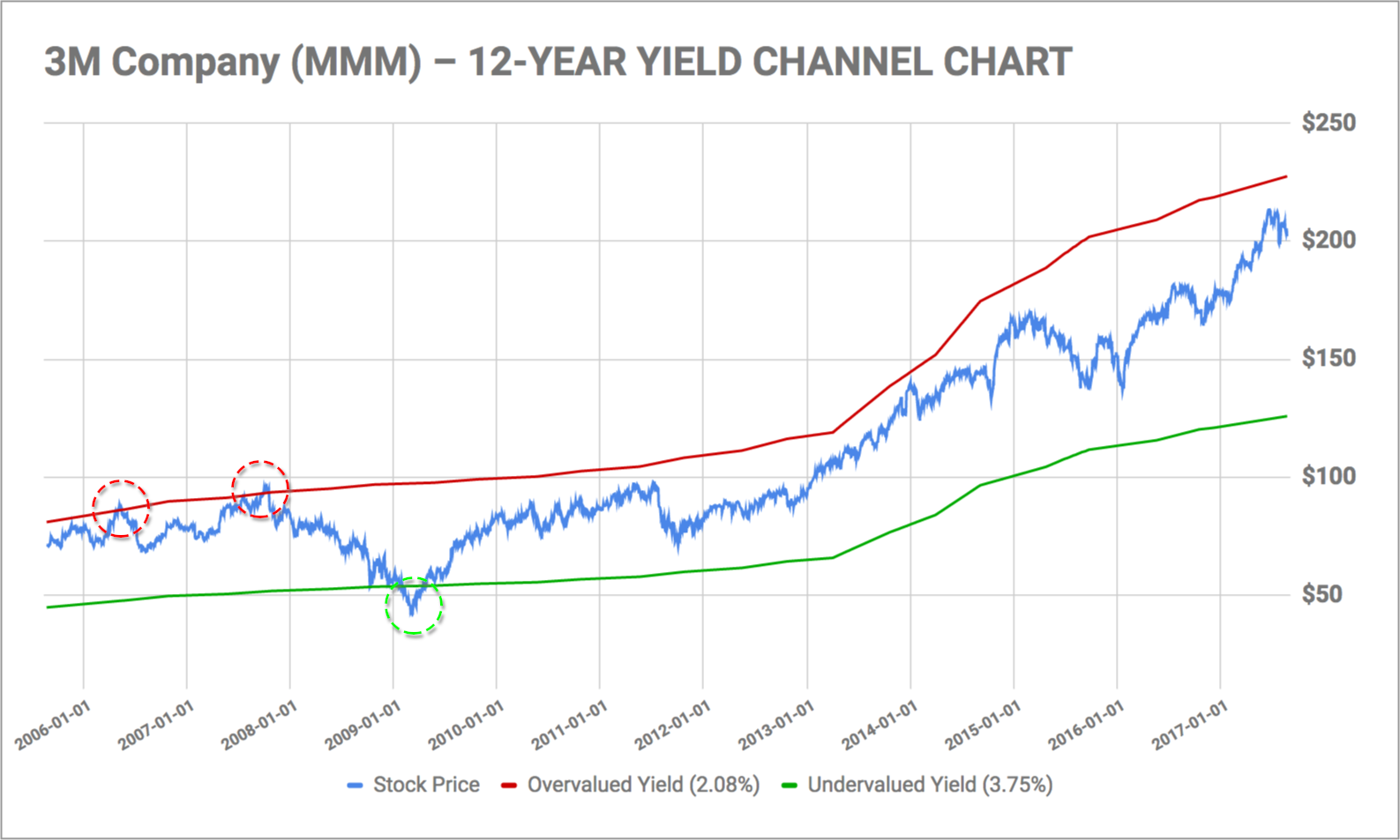 Yield channel charts a tool for dividend growth investors here is a 12 year yield channel chart for 3m company mmm nvjuhfo Gallery