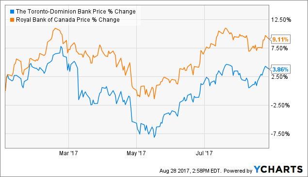 Toronto Dominion Bank (The) (NYSE:TD) 52 Week low stands at 43.09