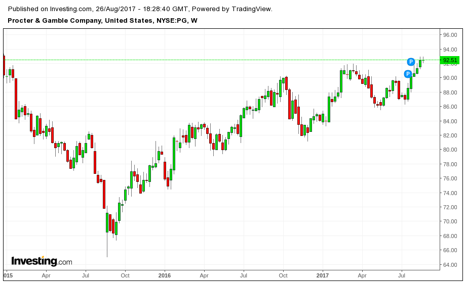 Procter & Gamble: A Good Stock, But Wait For A Pullback
