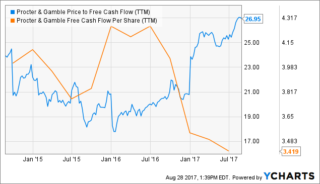 Analyst Stock Recommendations For The Procter & Gamble Company (PG), Celanese Corporation (CE)