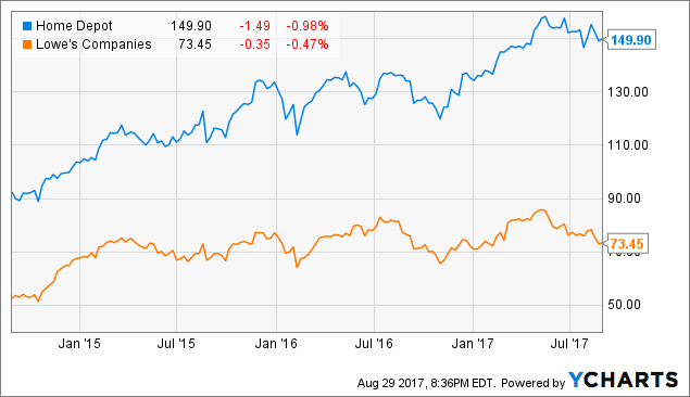 Home Depot Stock History: What You Need to Know -- The Motley Fool