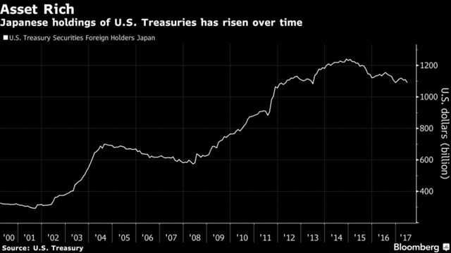 japan-treasuries