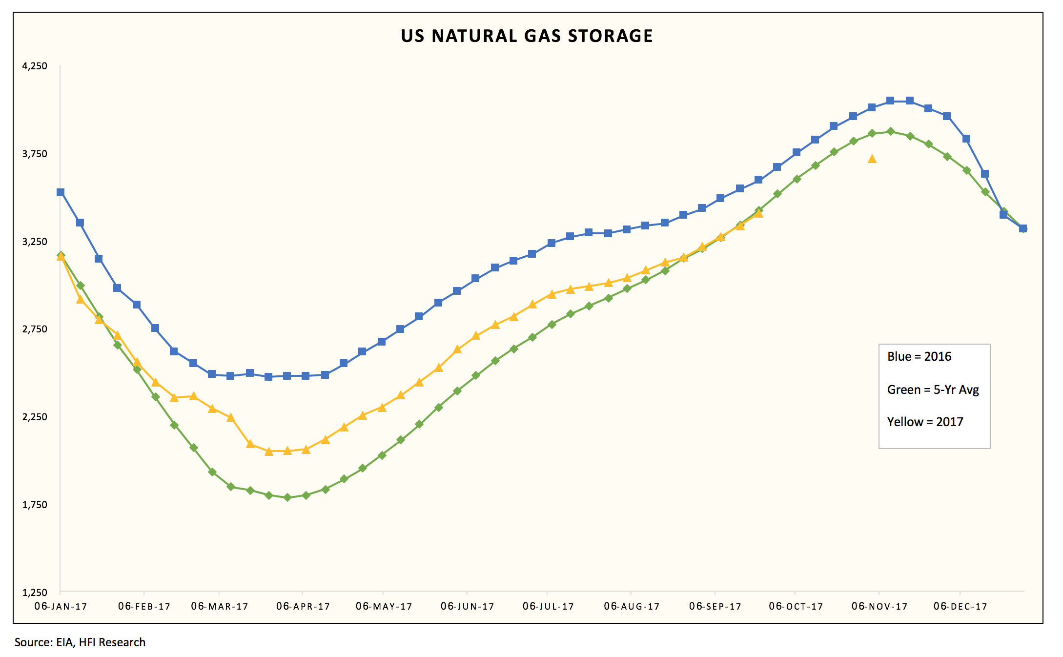 Appalachian Natural Gas Processing Capacity Key to Increasing Natural Gas, NGPL Production