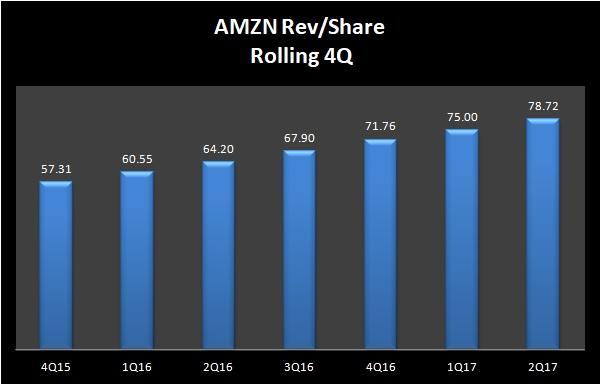 Amazon.com, Inc. (AMZN) Given