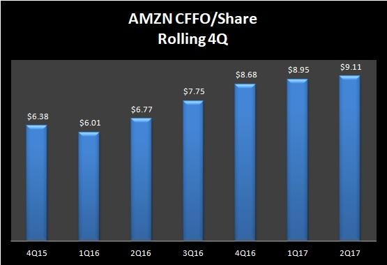 Amazon.com, Inc. (AMZN) Shares Sold by Forsta AP Fonden