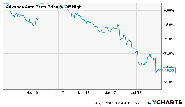 Is there a Bearish outlook for Advance Auto Parts, Inc