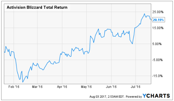 Activision Blizzard, Inc (NASDAQ:ATVI) To Release Earnings