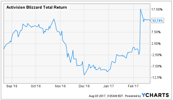 Hot Stock to Watch: Activision Blizzard, Inc. (ATVI)