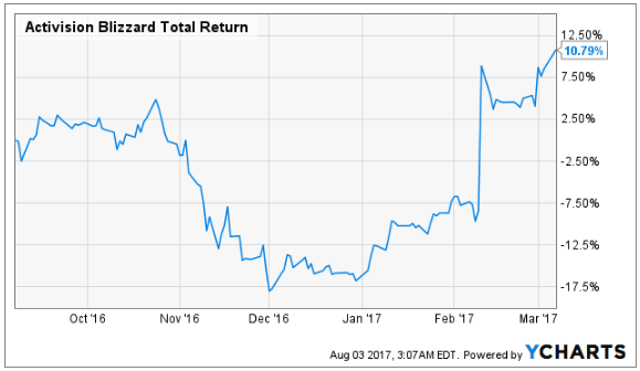 Research Analysts Set Expectations for Activision Blizzard, Inc's Q2 2017 Earnings (ATVI)