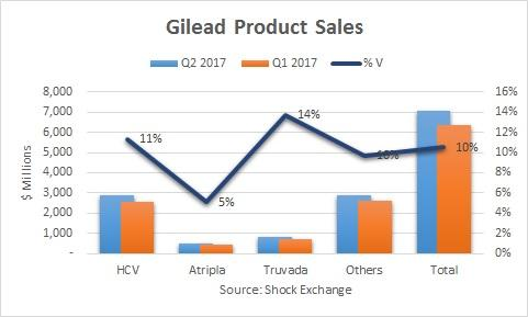 Gilead Sciences, Inc. (GILD) Receives Consensus Recommendation of