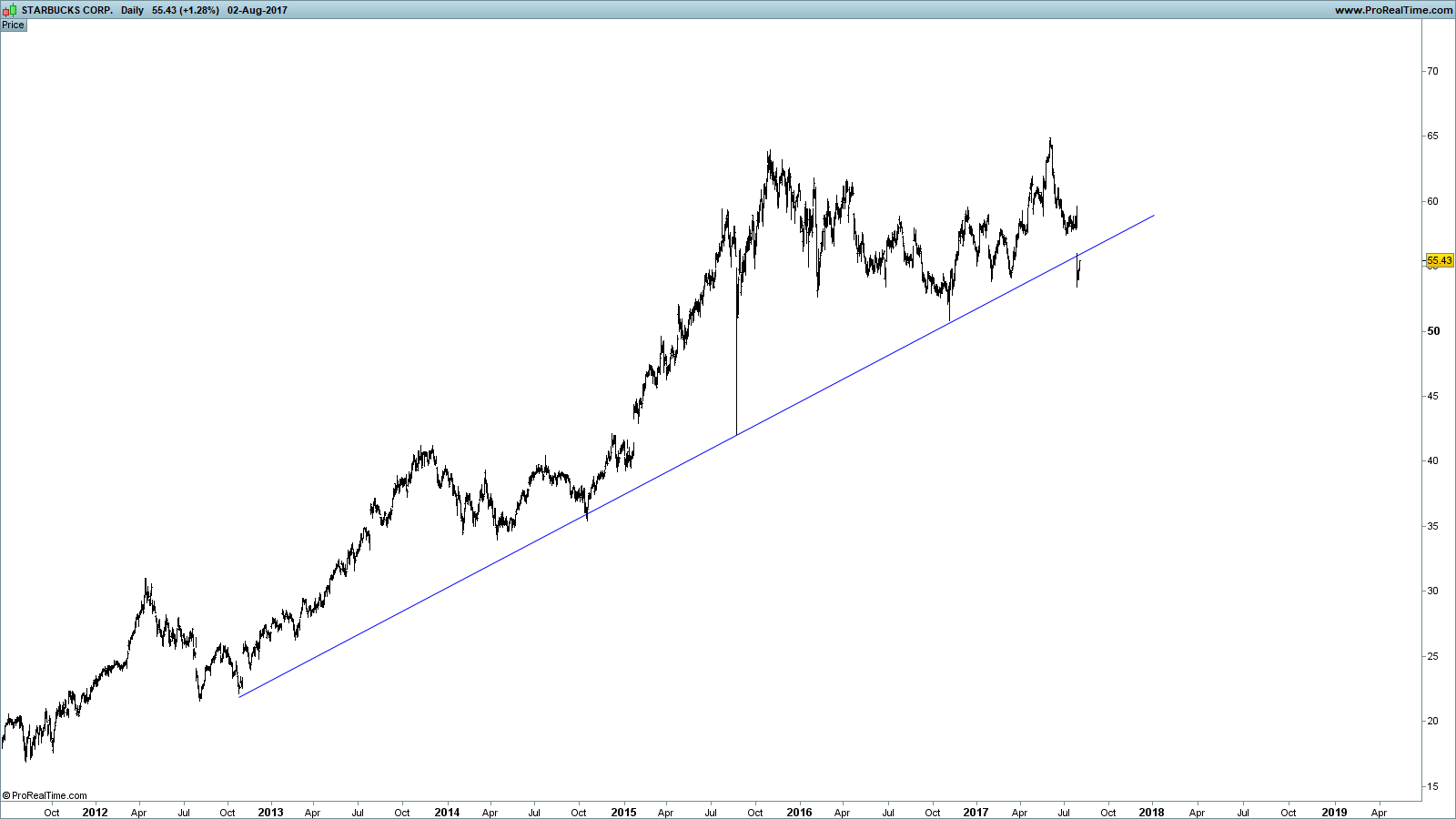 Sbux Stock Quote Starbucks Updating An Interesting Chart  Starbucks Corporation