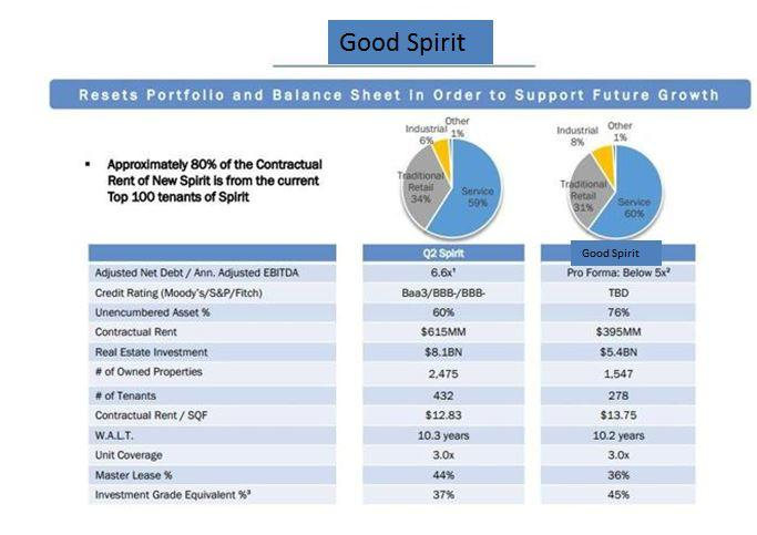 Spirit Realty Capital, Inc. (NYSE:SRC) Upgraded at BidaskClub