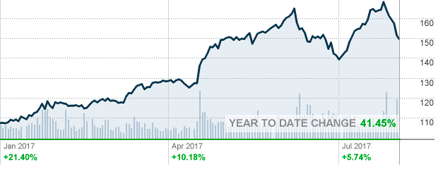Time To Buy Lam Research Corp.