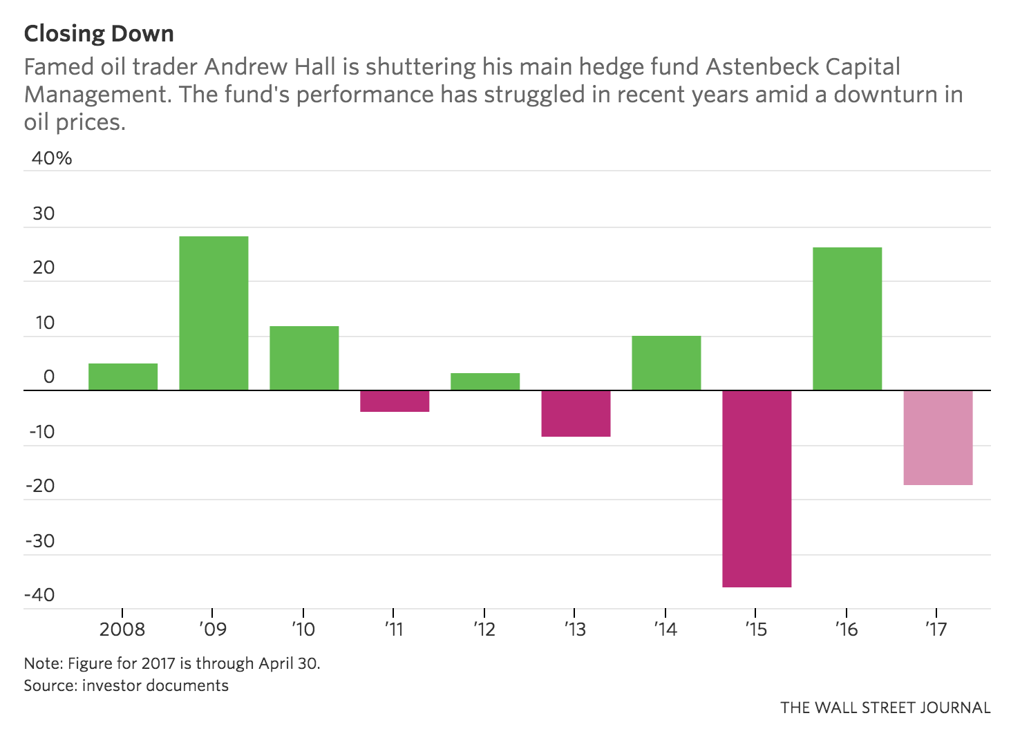 Oil Trader Andrew Hall Is Closing His Astenbeck Hedge Fund