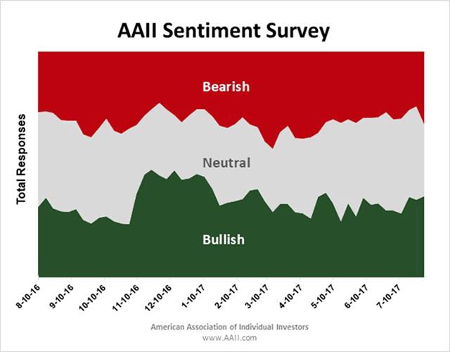 AAII Sentiment Survey
