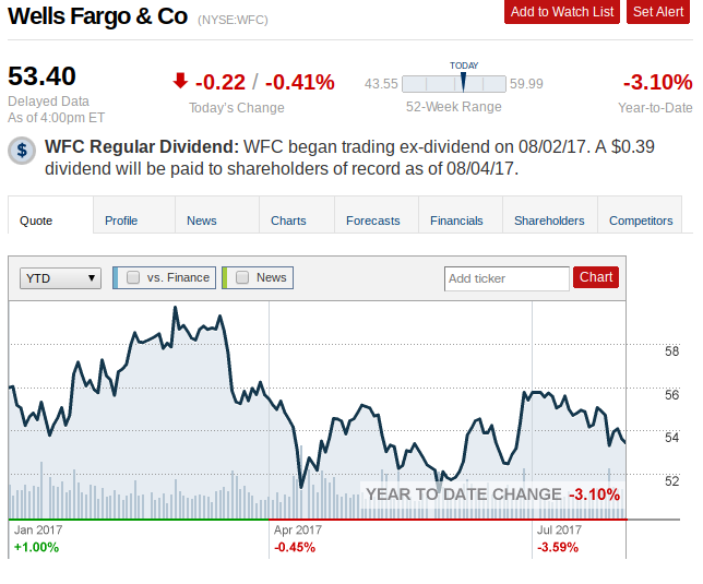 Ycg LLC Purchases 775 Shares of Wells Fargo & Company (NYSE:WFC)
