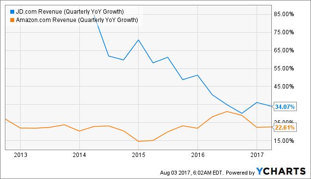 Amazon.com, Inc. (NASDAQ:AMZN) Earns