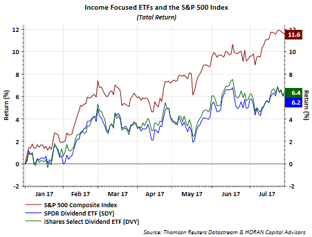 Watching the Tape Move for BMO Equal Weight Utilities Index ETF