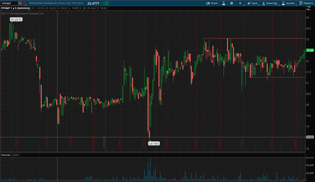 PPHMP 1-year chart