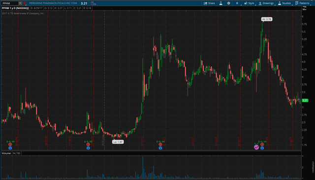 PPHM 1-year chart
