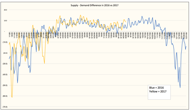 Latest Natural Gas Decline Rates