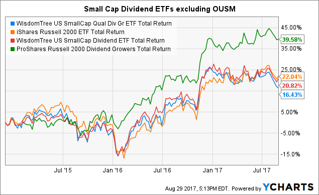 The best ETFs for USA Small Cap Stocks