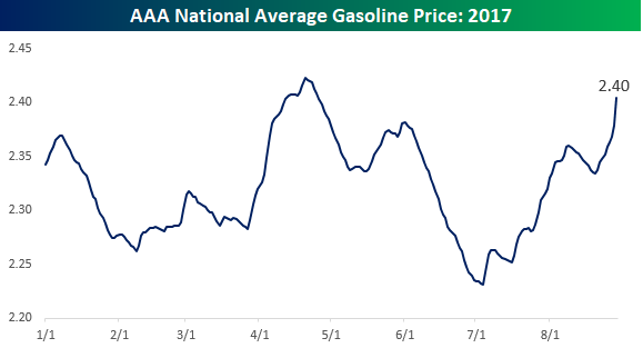 Gas Prices On The Rise As Labor Day Travelers Hit The Road
