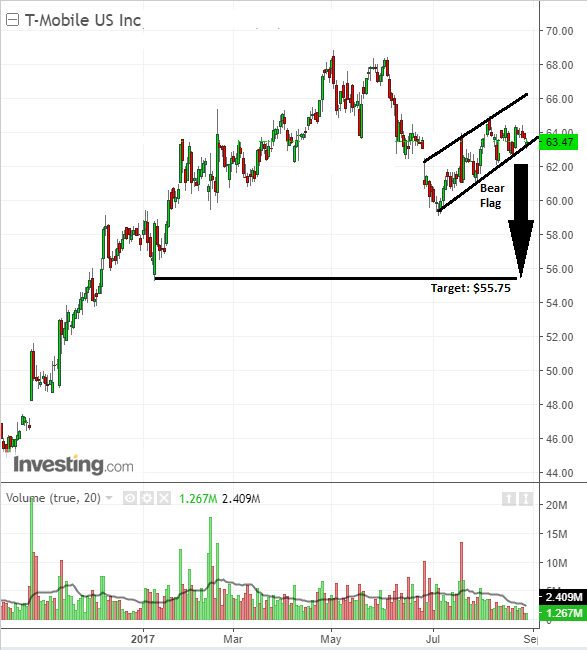 Investor bearish stock chart trade sell on T-Mobile US Inc