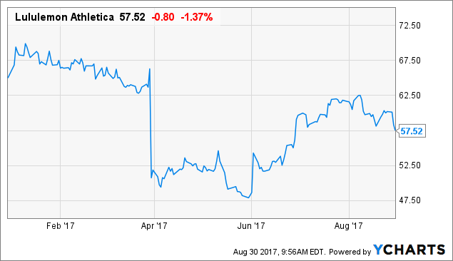 Lululemon athletica inc. (LULU) Earns